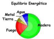 Feng shui - conoce rapidamente cual es tu equilibrio energético y el de tu casa!!!!